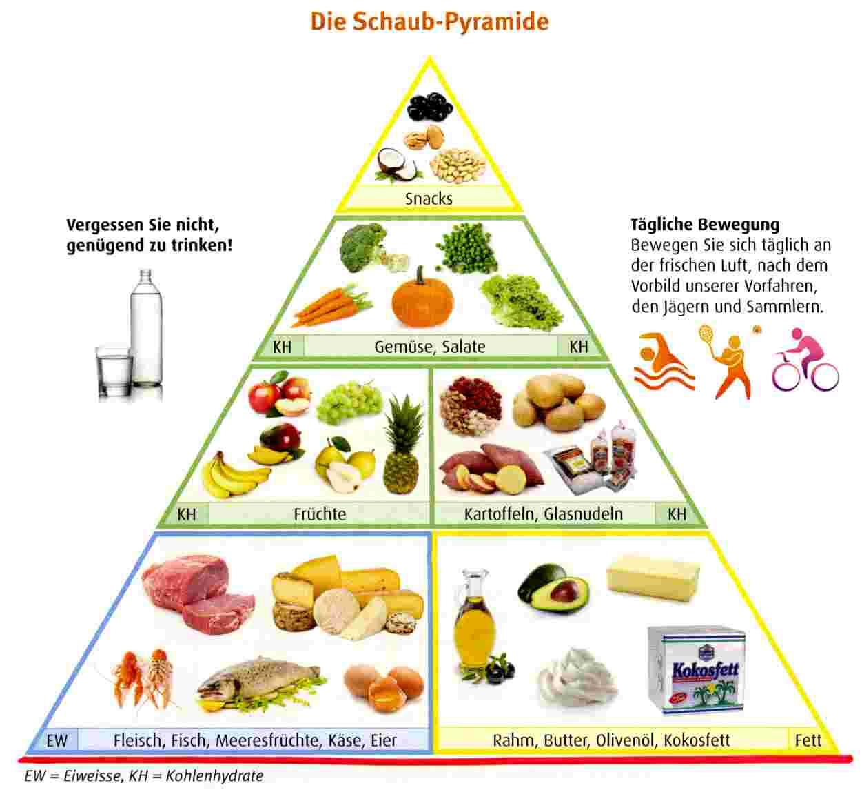 Ernährung Bei Reflux